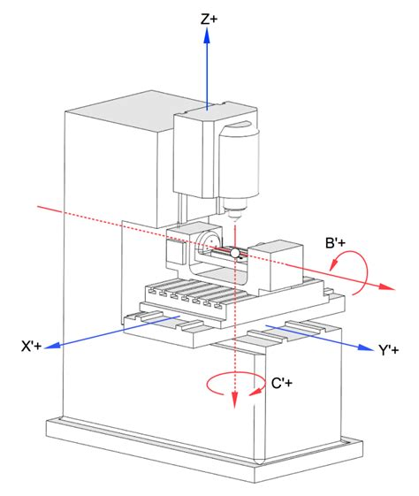Cnc Machine Axi Diagram by Schematic Of The Axis Configuration Found On The Xyz 1020