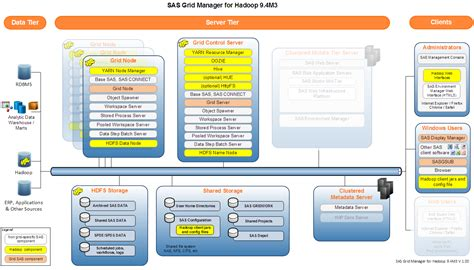 Sas Grid Manager For Hadoop Architecture  Sas Users
