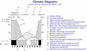 Photo  Description Of Climate Diagrams After Walter  1963