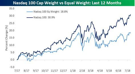 Nasdaq Equal Weight Index on Pace for a Record High Close ...
