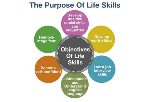 life skills based education tutoringwith  twist