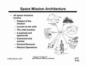 Ati Professional Development Short Course Space Mission ...