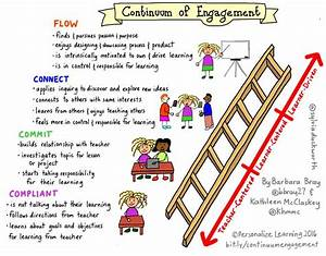 Personalize Learning  Continuum Of Engagement  From