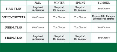 Academic Study Template by Cus Visit Dartmouth College Cardinal Educational