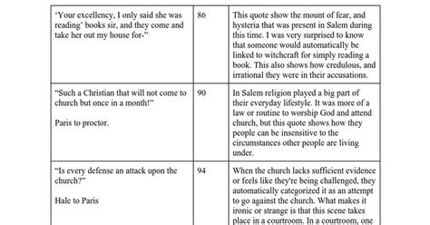 Dialectical journal template costumepartyrun dialectical journal template cyberuse maxwellsz