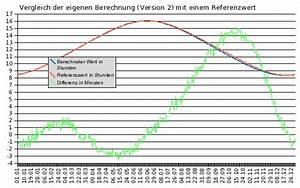 Sonnenaufgang Berechnen Excel : das problem der t glichen sonnenscheindauer teil 4 ~ Themetempest.com Abrechnung