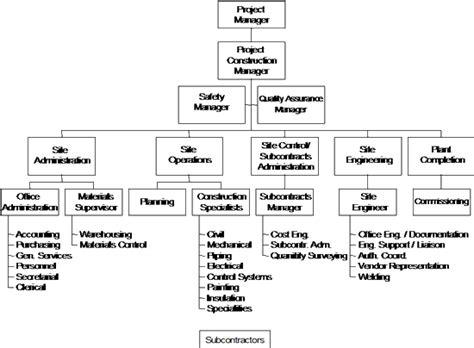 Organization Chart Otvod
