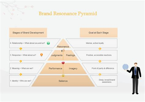 business development plan template brand resonance pyramid free brand resonance pyramid