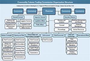 Cftc Summary Of Performance And Financial Information Fy 2012