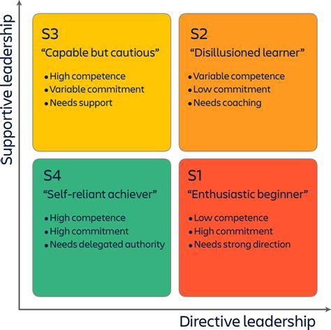 situational leadership work life  atlassian