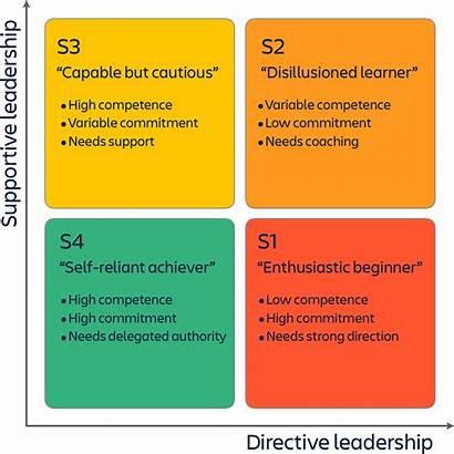 Leadership Situational Theory Blanchard Team Approach Atlassian
