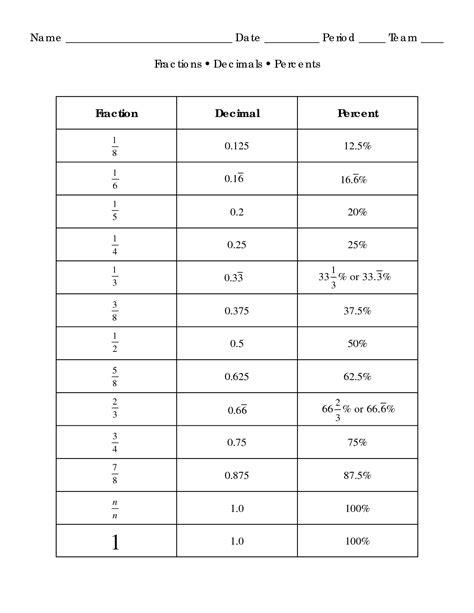 12 best images of printable fraction decimal percent