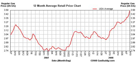 gas prices hit   time record high   gallon