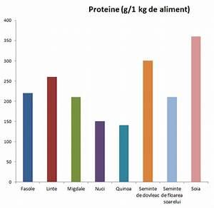 E ok să mănânci Proteinele și carbohidrații împreună