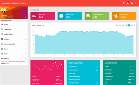 Dashboard Bootstrap Material Design Free Bootstrap Admin Dashboard With