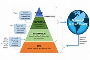 Dikw Pyramid  Data To Wisdom  Flow Of Knowledge And