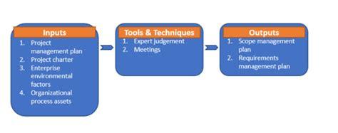 project scope management apppm