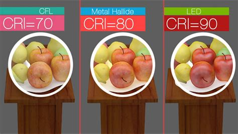 color rendering color rendering index cri basics diy