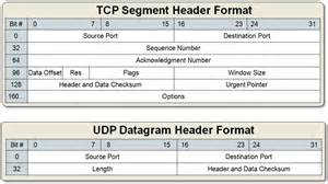 <b>TCP</b> Segment Vs UDP...
