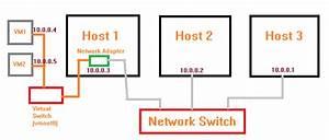 Vmware Bridged Networking