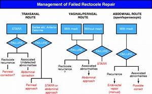 Failed Rectocele Repair