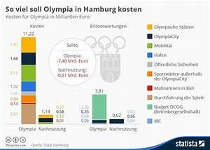Kleingarten Hamburg Kosten : infografik so viel soll olympia in hamburg kosten statista ~ Lizthompson.info Haus und Dekorationen