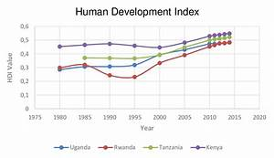 Human Development Index  Hdi   Source  Undp  2015