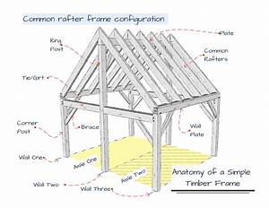 Wall Framing Diagram Support