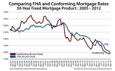 fha mortgage rates  conforming mortgage rates