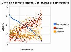 correlation_between_votes_for_conservative_and_other