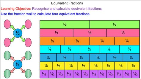 equivalent fractions  mathematicscom