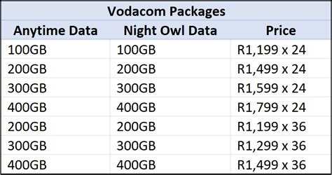 Vodacom 5g Launched With First Deals Including 800gb For