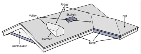 Diy Measurement Step 1 Enlarged Roof Map Diagram Moma Roof Garden Standing Seam Metal Manufacturers Residential Chevrolet Equinox Rack Roofing Companies In Oklahoma City Palo Alto Composite Insulated Panels Contractors Gulfport Ms Richmond Tx
