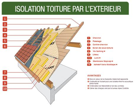 isolation toiture par l exterieur renovation isolation id 233 es