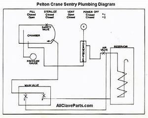 Sentry Plumbing Diagram