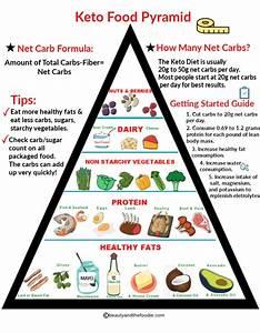 Keto Diet Food Triangle