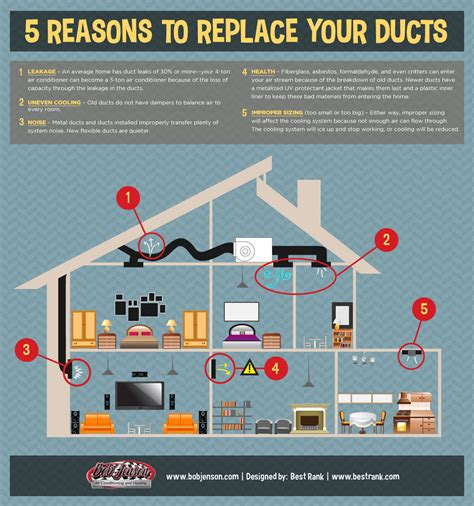 using your duct system as a whole house fan 5 reasons to replace your old air ducts