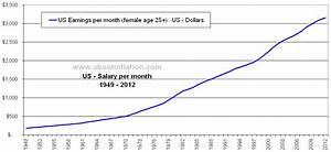 Us Earnings Female Age 25 Historical About Inflation