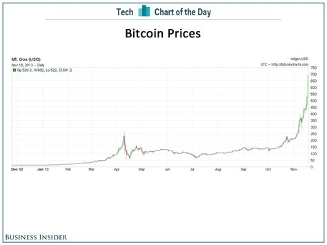 chart   day dont    bought bitcoins