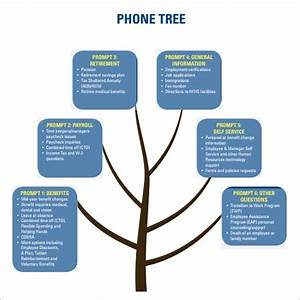 Free 3  Sample Phone Tree Templates In Pdf