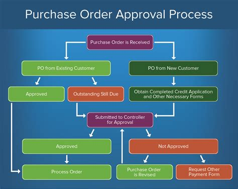 buyer house how to create an approval process smartsheet
