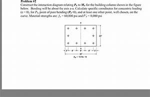 Solved  Construct The Interaction Diagram Relating P N To