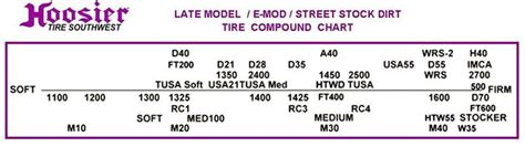 Tire Hoosier Chart Compound