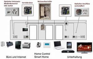 Netzwerk Im Haus : breitband im haus homefibre switzerland ~ Orissabook.com Haus und Dekorationen