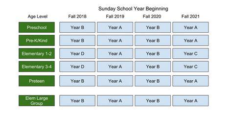 preschool ages 2 3 sunday school gospel light 464 | GL 2018 21 Rotation Chart 951x469
