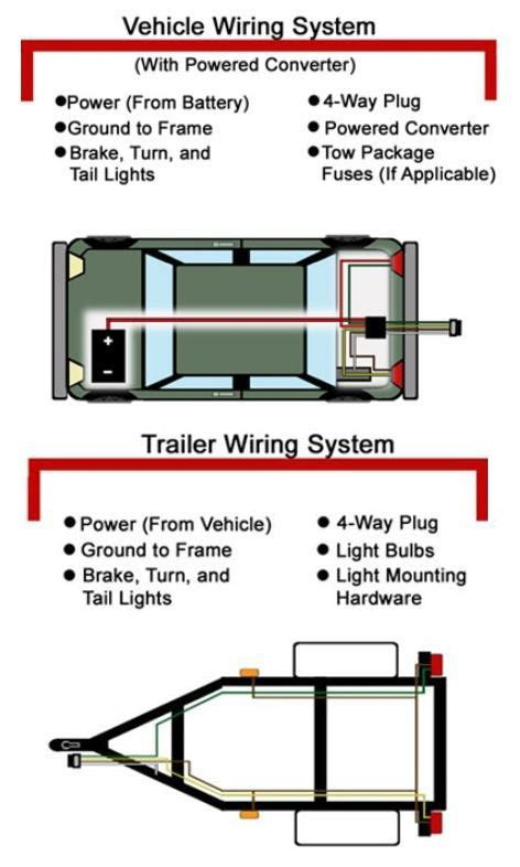 by etrailer com diy trailer maintenance guides and tips trailer wiring diagram trailer