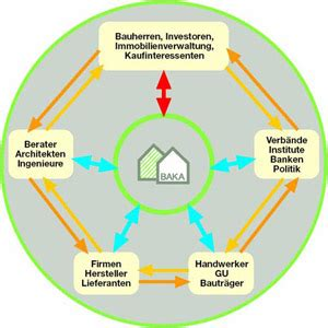 Bundesverband Altbauerneuerung by Baka Bundesverband Altbauerneuerung E V Energie