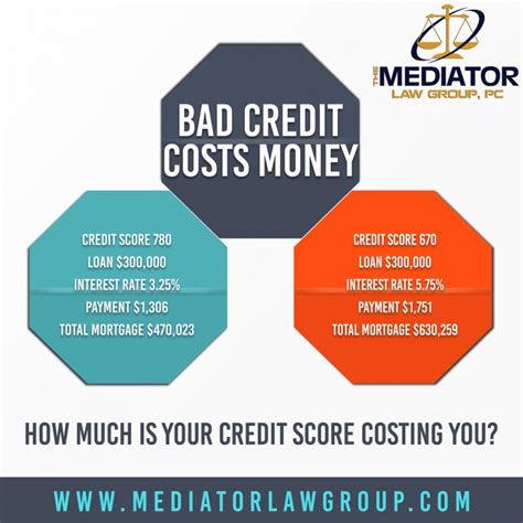 can a bad credit score cost you money mediator law group