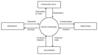 web based resume definition what is a context diagram and what are the benefits of creating one gt business analyst