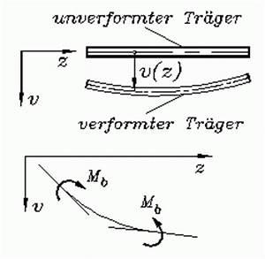 Krümmungsradius Berechnen : nichtlineare differenzialgleichungen ~ Themetempest.com Abrechnung